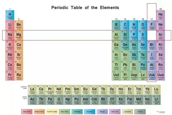 How can the position of an element in the periodic table be used to we can see its in row called periods 3 column 7 skipping the transition metals since they dont come into play for another period urtaz Choice Image