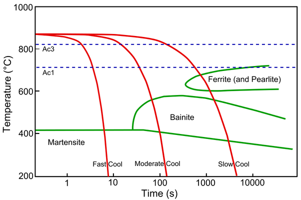 Is it possible to form bainite in plain carbon steel by cct quora a continuous cooling transformation cct phase diagram is used to represent the phase changes of a material as it is cooled at different rates ccuart Choice Image