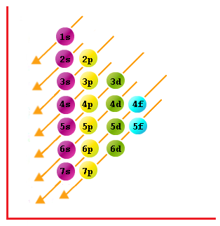 What is the order of filling electrons in shells quora related questionsmore answers below ccuart Gallery