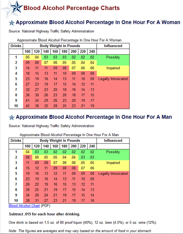 blood alcohol percentages for drunken driving should be lowered The current standard of 008 percent blood-alcohol like requiring that everyone convicted of drunken driving be if the limit were lowered.