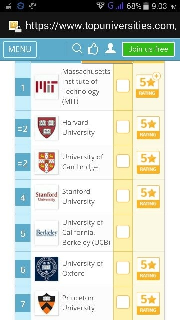 Here,they are the top 7 universities as per 2017 QS rankings.