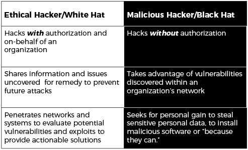 Which hackers are more intelligent, white hackers or black