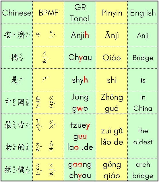 Why are Chinese letters not written like those of English?   Quora