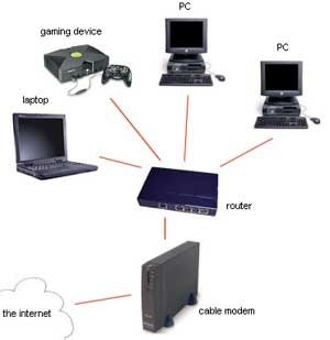 the definition advantages and disadvantages of cable modems (adsl) connection is a type of internet connection that is well-suited for the moderate gaming , the computer-aided design , streaming multimedia , and downloading the large files , it can be used for internet access at the same time as the voice calls , and it can be used for email and to receive the faxes.