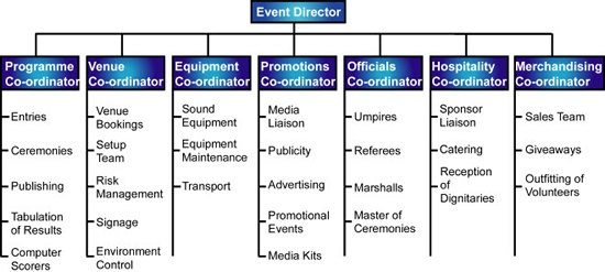 What are the different departments in an event management firm quora furthermore with small modifications the same organisation structure could be applicable to running a different type of event such as a conference thecheapjerseys Image collections