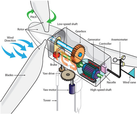 The use of wind energy wind turbines and wind spins in making electricity
