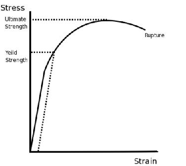 Stress Strain Diagram For Aluminium Material Circuit Wiring And