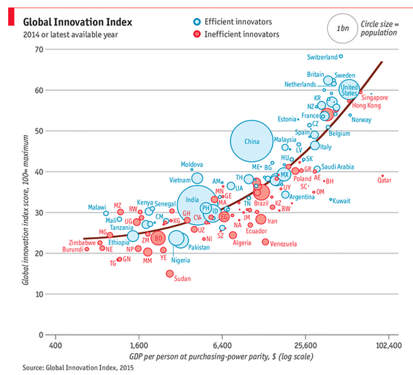 What Is The Most Innovative Country Quora - 10 most powerful countries in the world 2015
