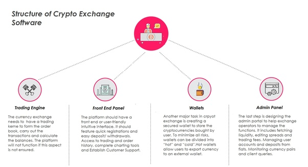 best white label cryptocurrency exchange