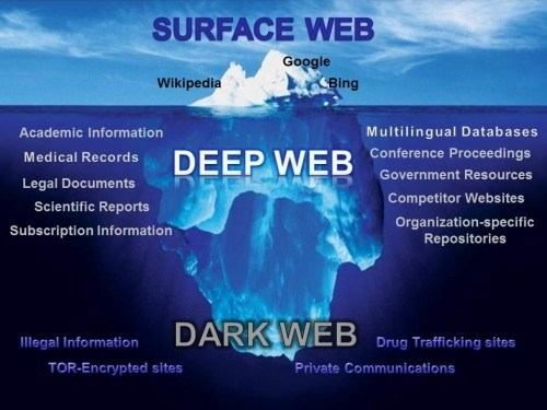 Is it safe to browse the dark web quora how can i access the deep dark web ccuart Image collections