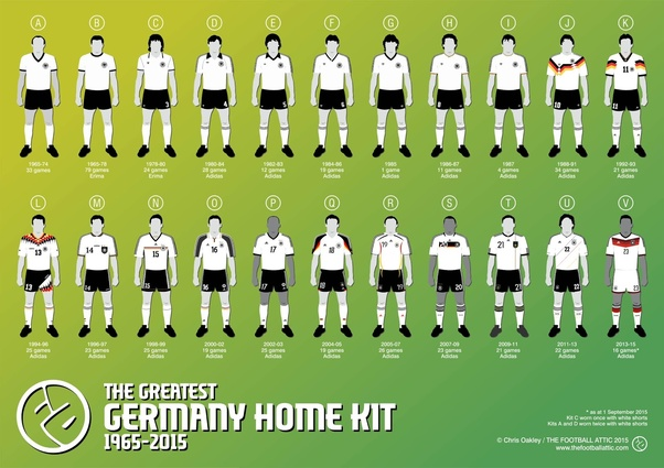 new product 2100a a23ee What's the best Germany national football team jersey of all ...