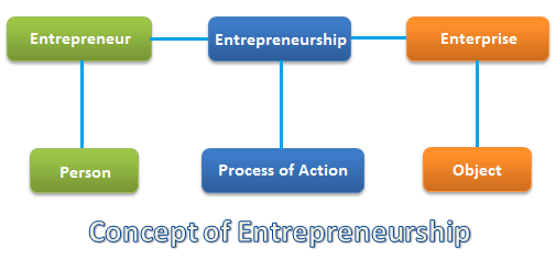 what are the qualities of a good entrepreneur