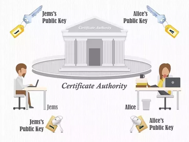 What is certificate authority? What are some examples of them? - Quora