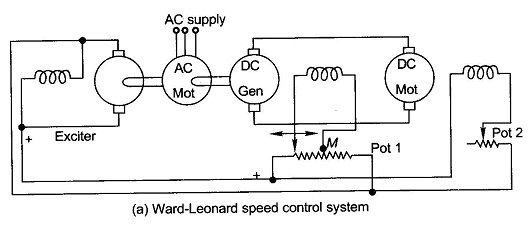 speed control of dc shunt motor thesis Torque and speed of a dc motor a dc motor's speed and torque characteristics vary according to three different magnetization sources, separately excited field, self-excited field or permanent-field, which are used selectively to control the motor over the mechanical load's range self-excited field motors can be series, shunt, or compound.