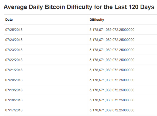 cryptocurrency mining very low profit today