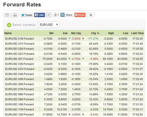 Historical forex forward rates