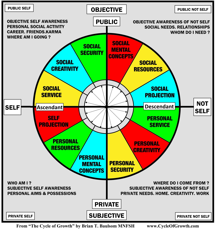 descendant astrology definition