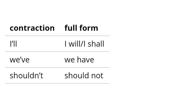 According To British English You Do Not Need Put A Full Stop At The End Of Contraction Because Last Letter Initial Word Is Still Present