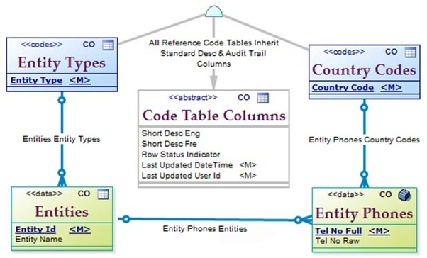 What is the difference between entity and table in a