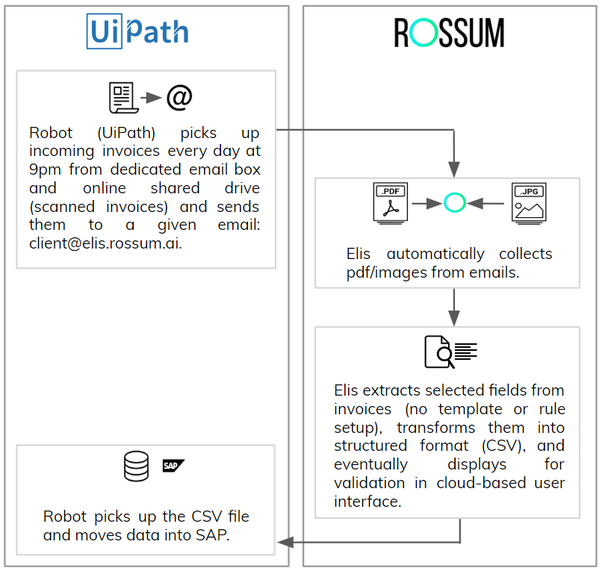 What is the RPA (robotic process automation) tool? Is it