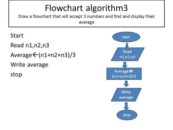 How To Create Or Draw A Flowchart To Find The Average Of Three Input
