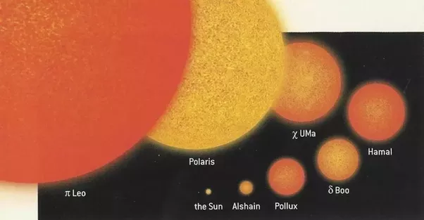 How big is our sun compared to other stars, our solar ...