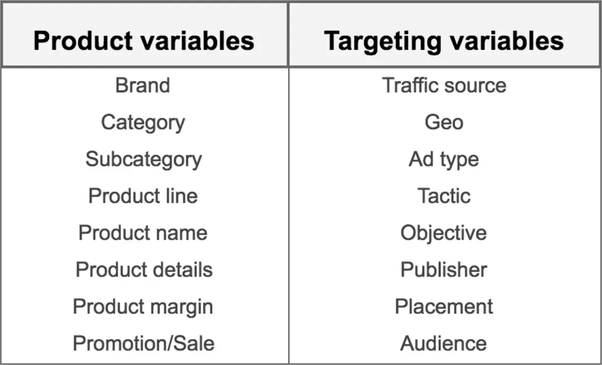 What is the best way of naming the ads and campaigns on Facebook