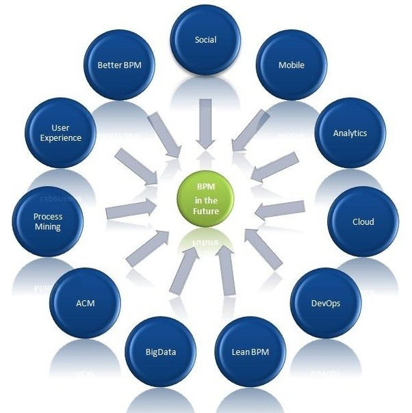 core elements in business process managment Dividing business processes often when considering a business process, the first impulse is to treat the elements of the process that would be useful to version, given the business process order action, broker, and manager orchestrations in addition to breaking the order processing into.
