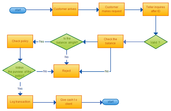 Fieldstation.co  Flowchart Template Word