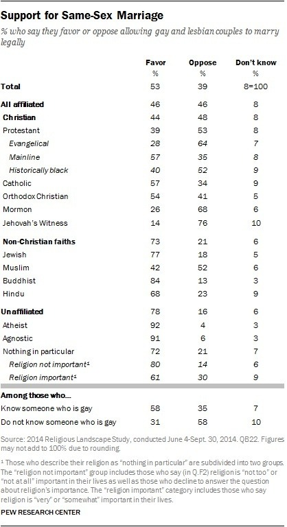 Muslim religious view on homosexuality in christianity