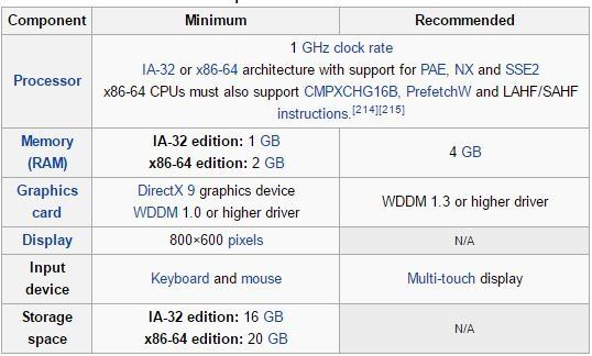 What Is The Minimum Hardware Requirement For Windows Quora - Hardware and software requirements