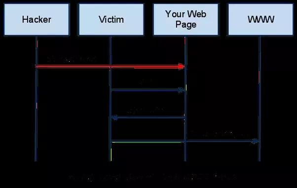 What is cross-site scripting? - Quora