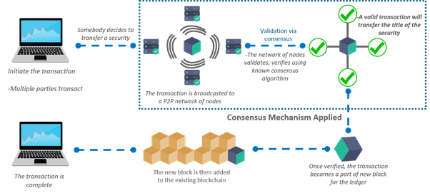 here is the pictorial representation of the working of the blockchain
