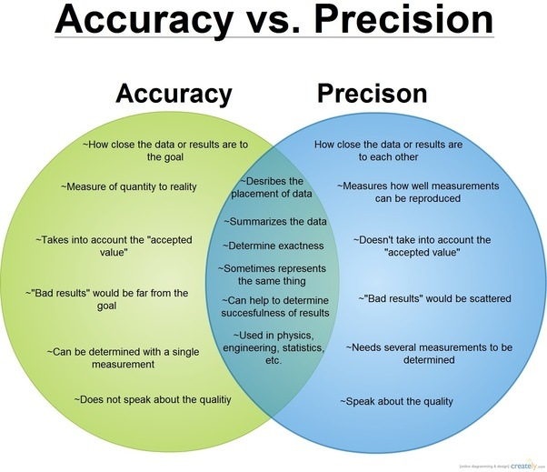 how to work out accuracy
