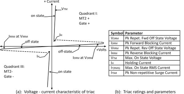 What is the main difference between Triac and thyristor and what