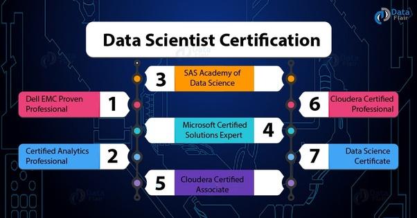 scientist data certifications certification emc proven professional dell program