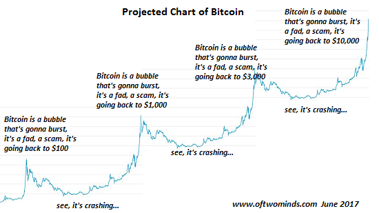 Funnily Enough That Doesnt Happen For The Dotcom Bubble Or Housing Bubbles