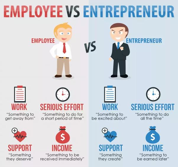 Why do entrepreneurs prepare a business plan? - Quora