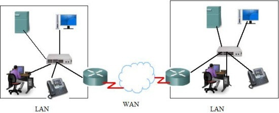 What Is The Difference Between A Wan And A Lan Port Quora