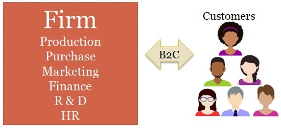 What is B2B and B2C e-commerce? - Quora