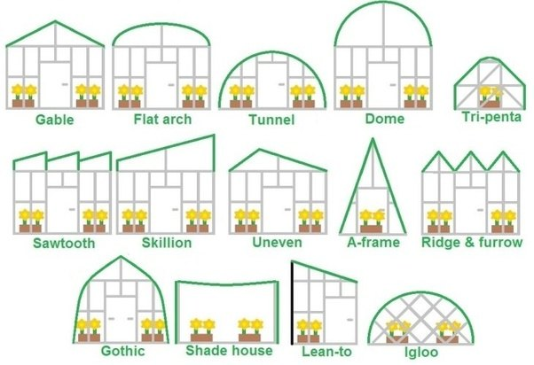 Greenhouses Can Also Be Identified By The Materials They Are Made Out Of Primary Used In Construction Today Glass