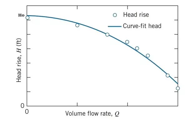pump head and flow rate relationship