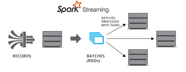 What exactly is Apache Spark and how does it work? What does