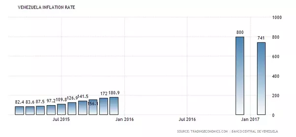 relationship between unemployment and inflation in pakistan 2015