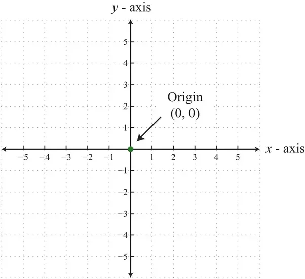 What Is The Equation Of Y-axis?