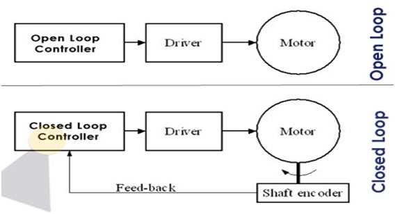 What is a control loop in control systems? - Quora