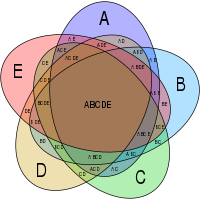 What modern graphic representation methods are as useful and but as usefull as cartesian is venn diagram ccuart Images