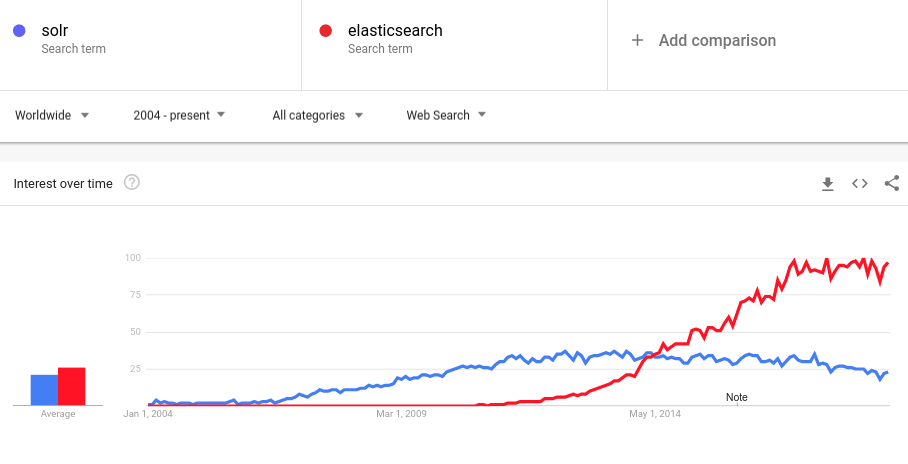 What are the main differences between ElasticSearch, Apache
