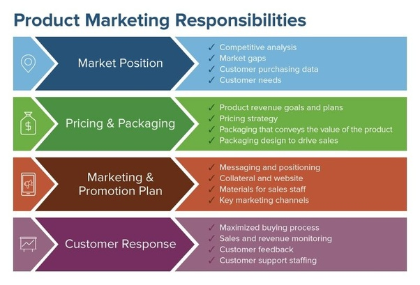 marketing deliverables template - what is the difference between product marketing and