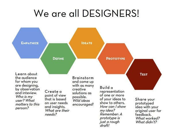 what are some methods similar to 'human-centered design' as proposed